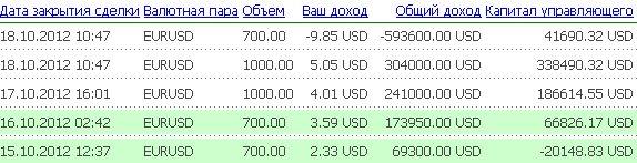 5-я неделя инвестирования в Fx-Trend(15.10-21.10). ΙΙ полугодие.