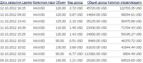 4-я неделя инвестирования в Fx-Trend(08.10-14.10). ΙΙ полугодие.