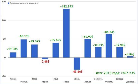 Анализ инвестиций в памм счета 2013 года.
