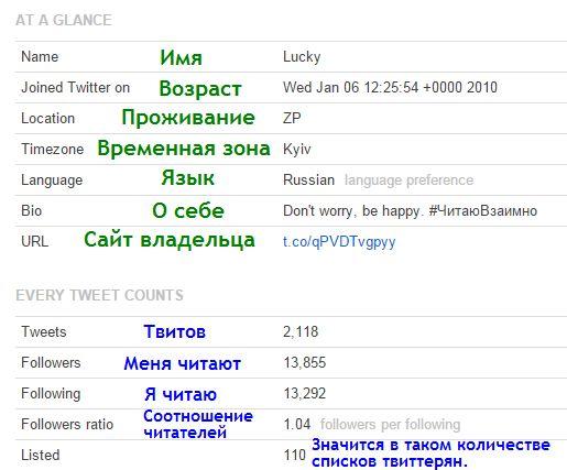 информация о твиттере