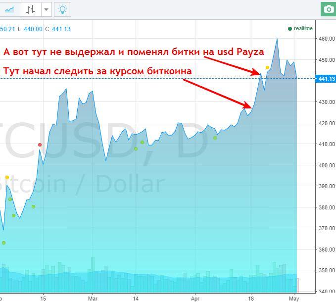 график курса биткоинов