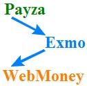 Post thumbnail of Вывел пробно деньги с Exmo на WMZ и WMR, заведенные до этого с Payza