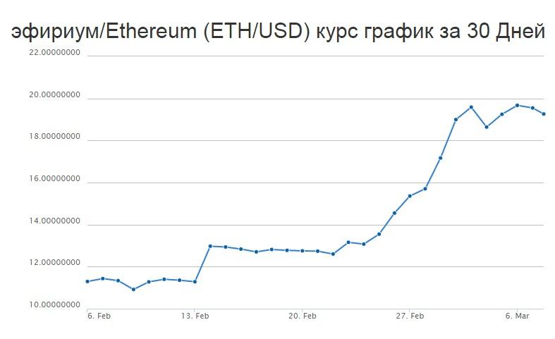 График изменения цены биткоина-2