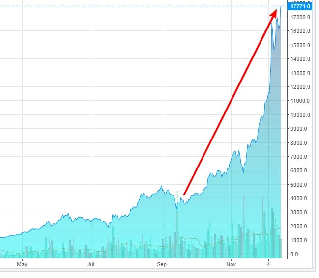 График курса биткоина 2017